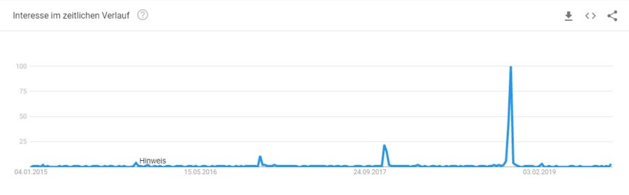 Google Trends Singles Day